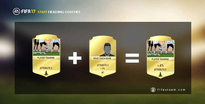 Guia de Cartas de Staff para FIFA 17 Ultimate Team