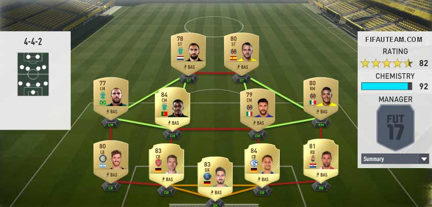 FIFA 17 Squad Building Challenges Rewards and Suggestions