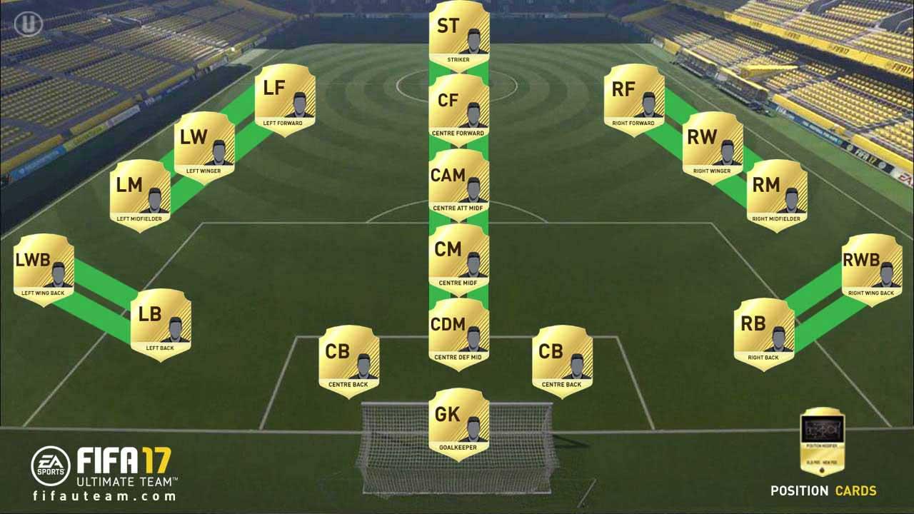 Guia de Cartas de Mudança de Posição para FIFA 17 Ultimate Team