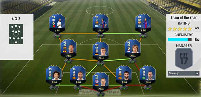 FIFA 17 TOTY Cards Guide – FUT 17 Team of the Year Players