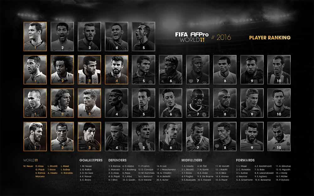 As Reservas da TOTY de FIFA 17 - Todos os Resultados da World 11