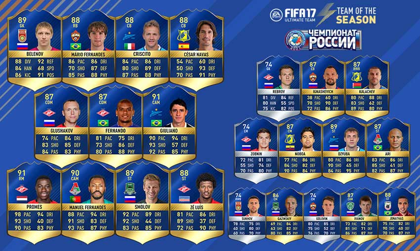 FIFA 17 Sogaz Russian Championship Team of the Season