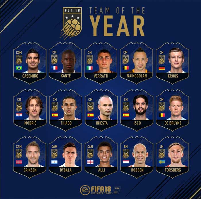 Team of the Year of FIFA 18 Was Announced