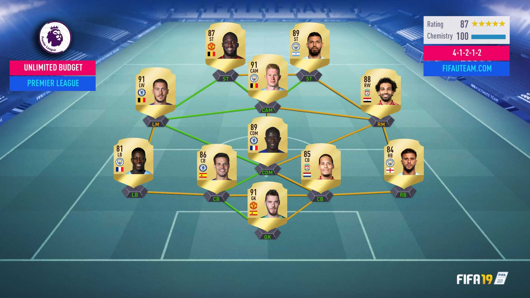 The Best FIFA 19 League to Play on Ultimate Team