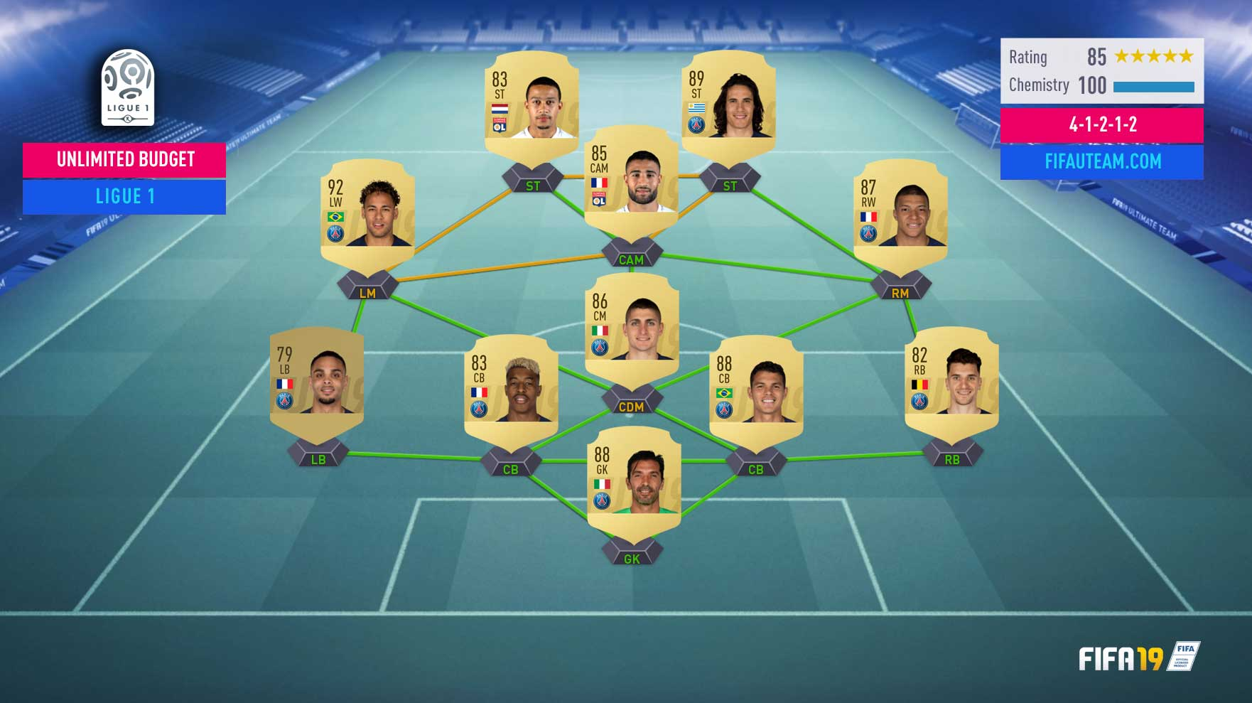 The Best FIFA 19 League to Play on FIFA 19 Ultimate Team