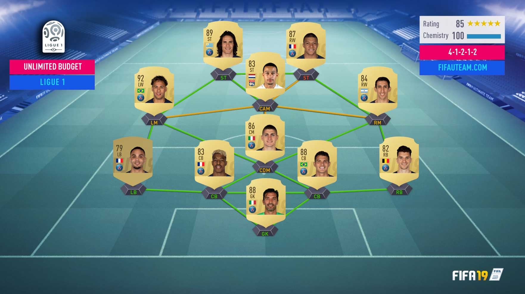 Guia da Ligue 1 para FIFA 19 Ultimate Team