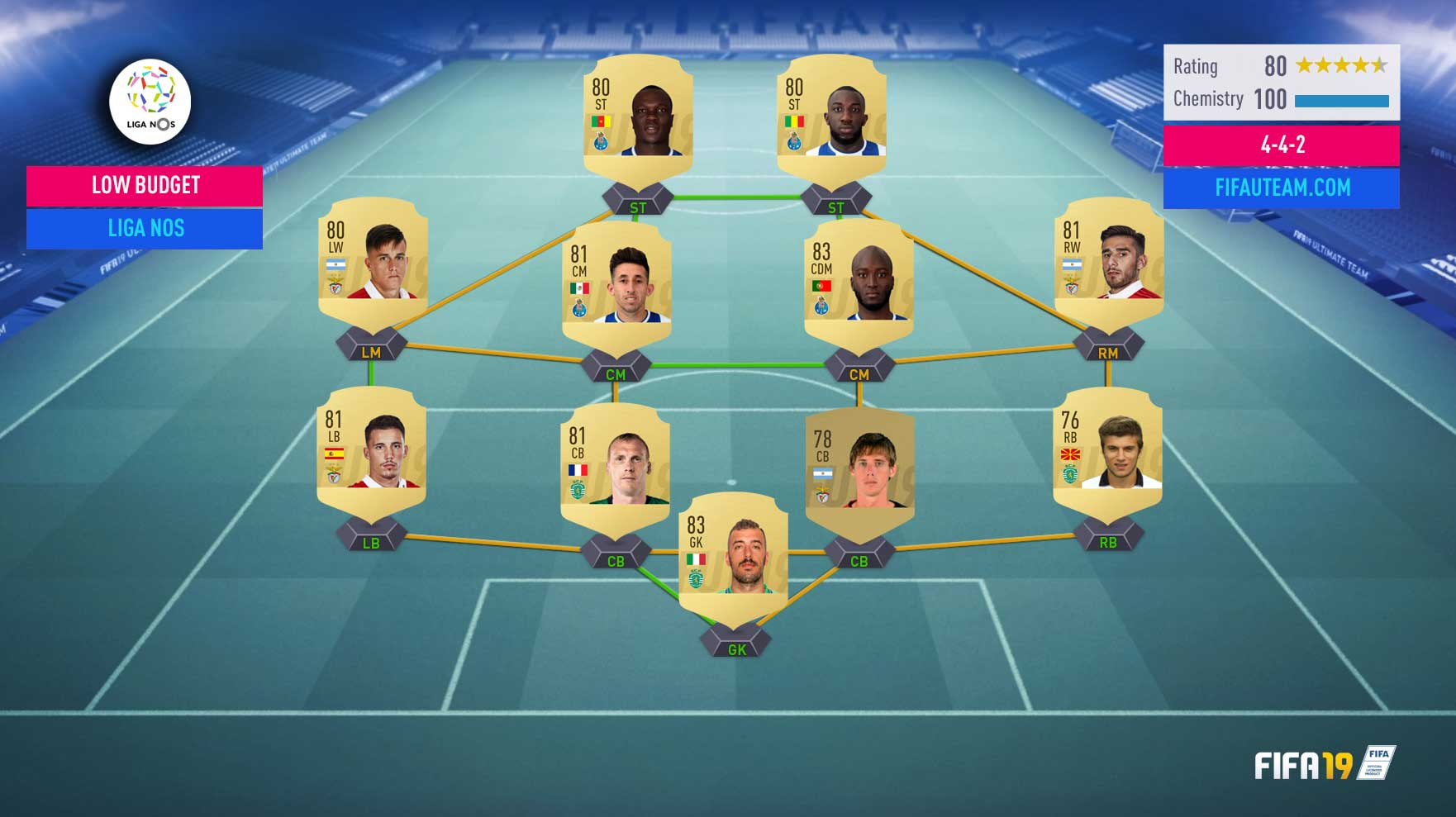 Guia da Liga NOS para FIFA 19 Ultimate Team