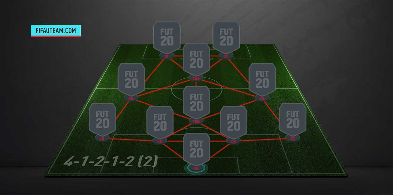 The Best FIFA 20 Formation for FIFA Ultimate Team